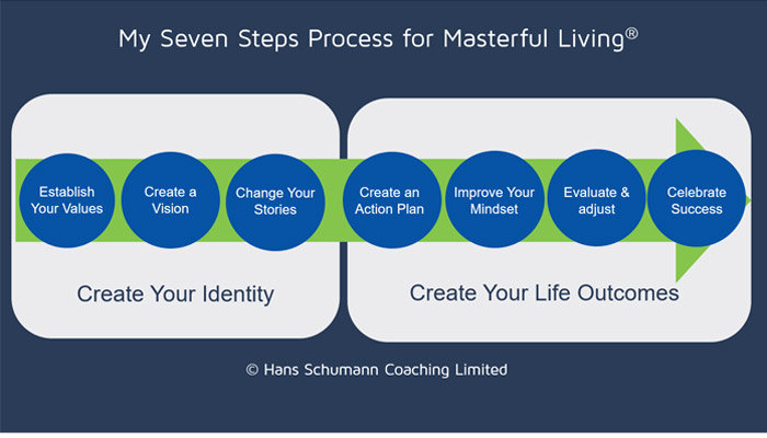 masterful living steps